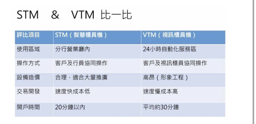 VTM與STM比一比。圖/兆豐銀行提供