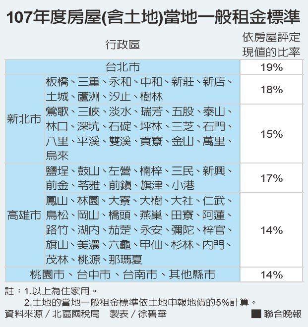107年度房屋(含土地)當地一般租金標準。資料來源/北區國稅局 製表/徐碧華