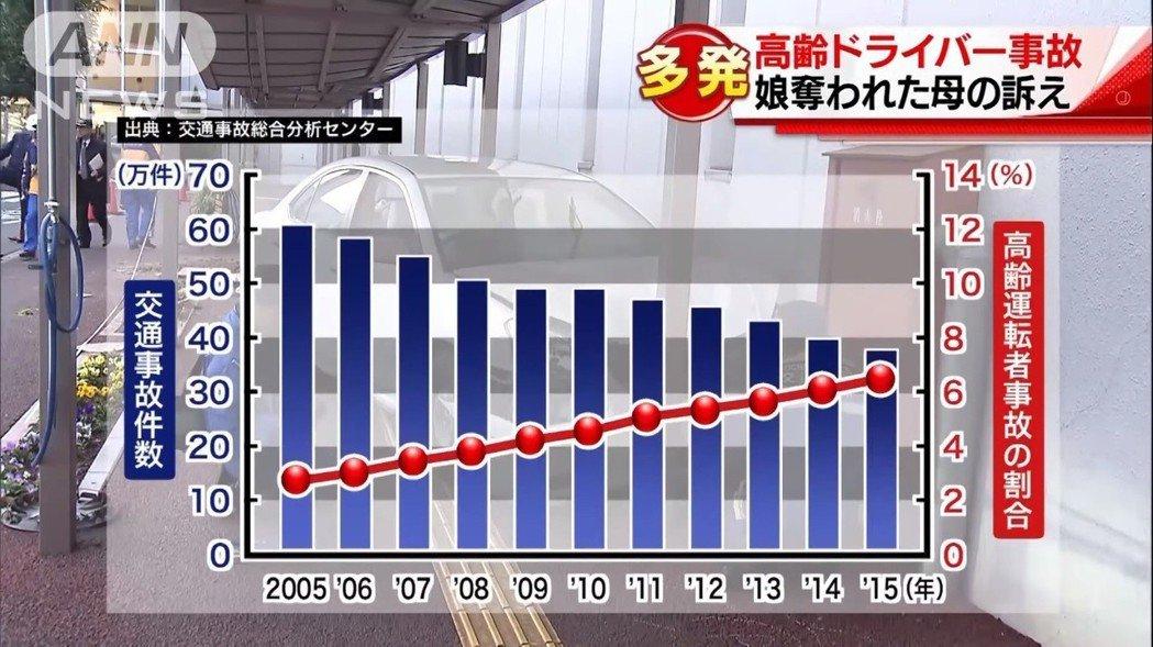 交通事故雖然逐漸減少了,但近年來的高齡駕駛者事故卻是年年增加,對於即將邁入老人大...