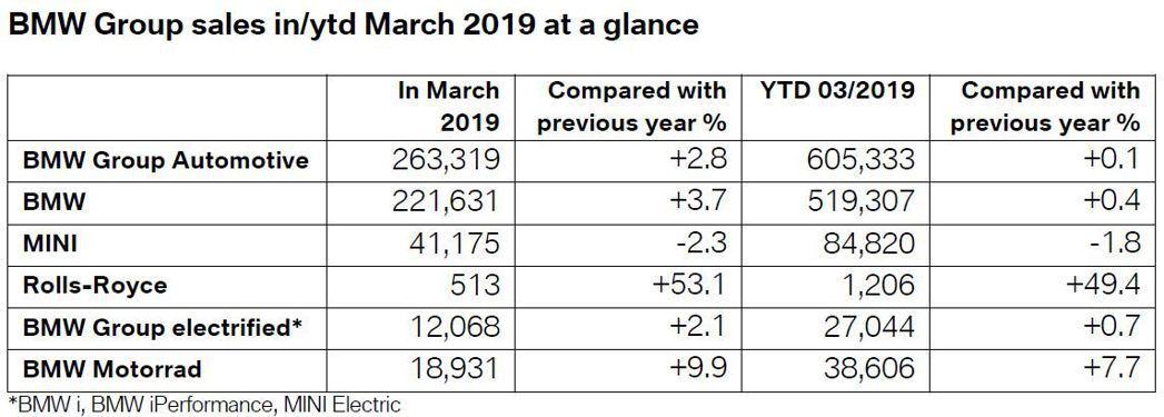 BMW在2019年第一季銷售達到519,307輛,與2018年同期相比小幅提升了...