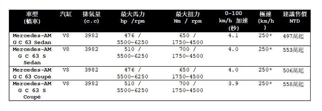 Mercedes-AMG C 63/C 63 S家族售價一覽表。 記者張振群/攝...