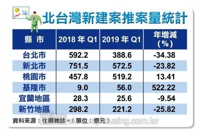 北台灣新建案推案量統計。