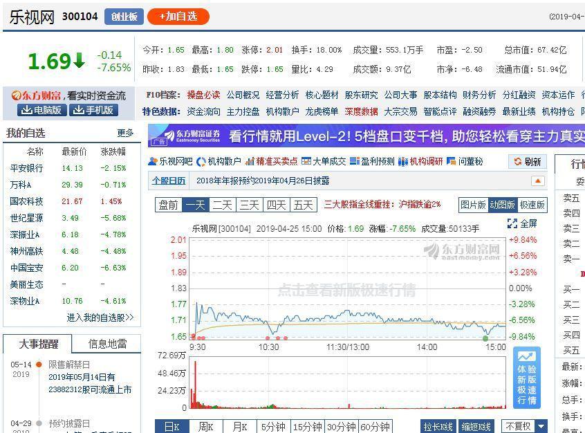 樂視網25日最後一個交易日打開跌停,之前已連續3個交易日跌停,其中23日、24日...