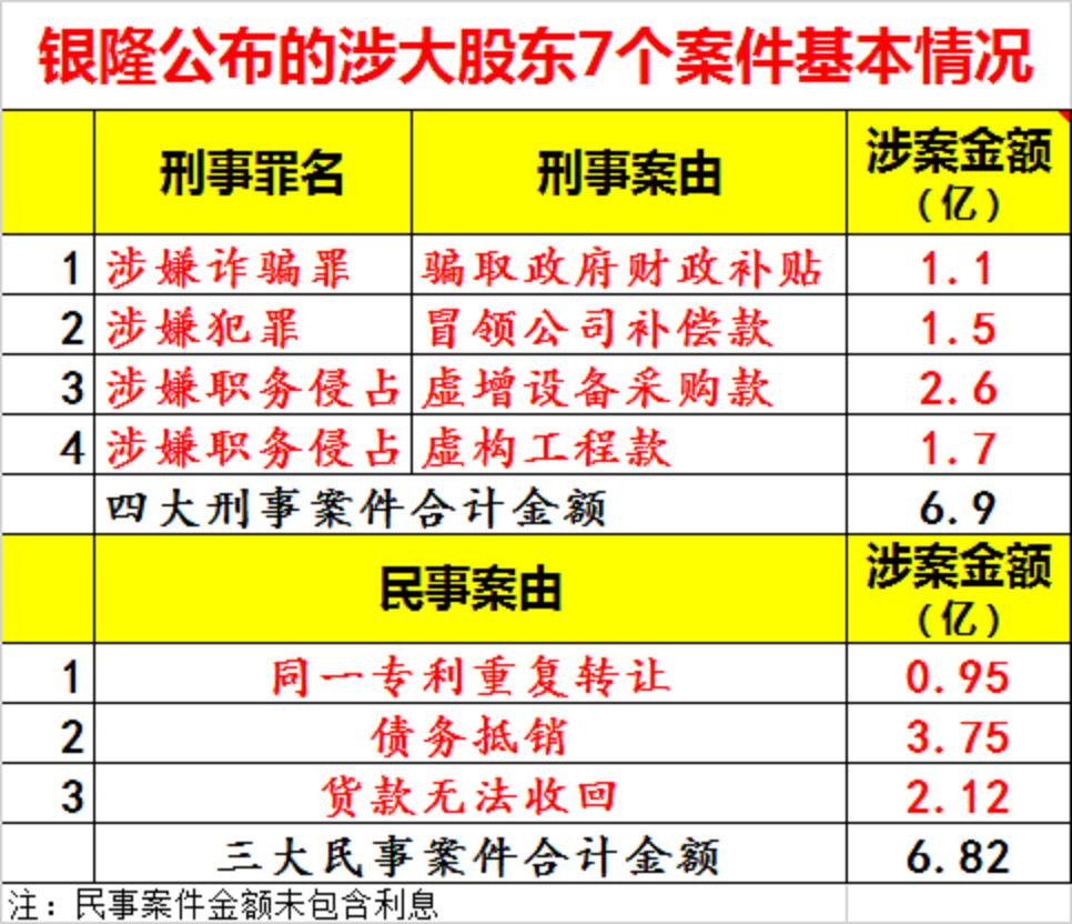 銀隆公布大股東涉及7起案件。中國經濟網