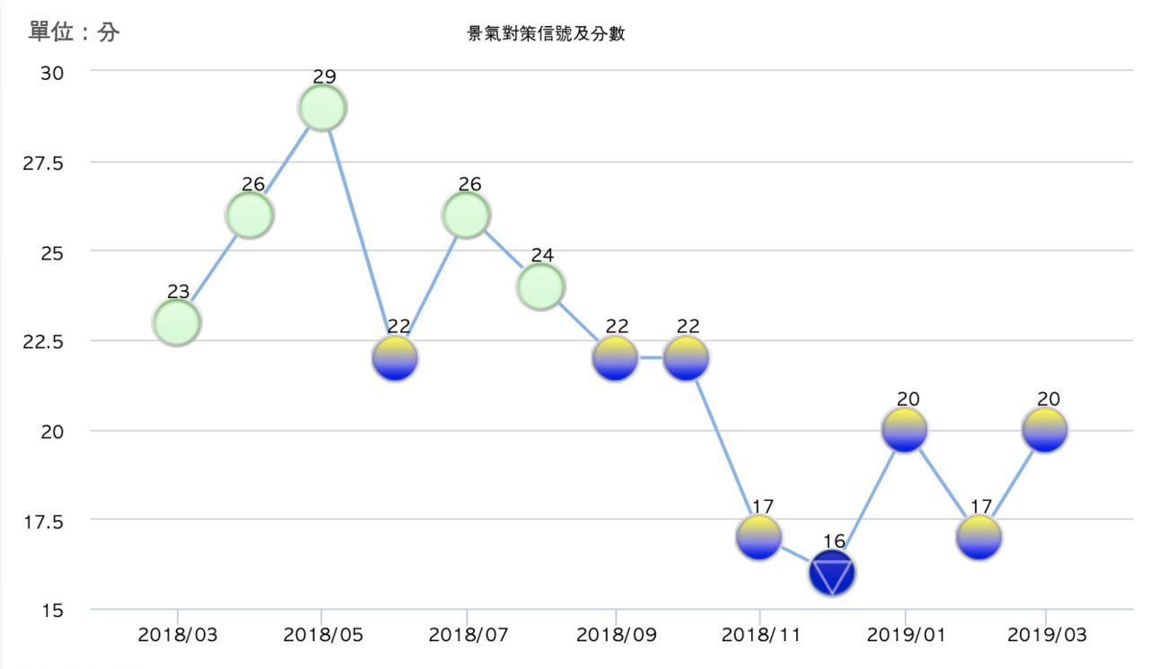 國發會今(26)日發布3月景氣對策信號,綜合判斷分數增加3分至20分,燈號續呈黃...