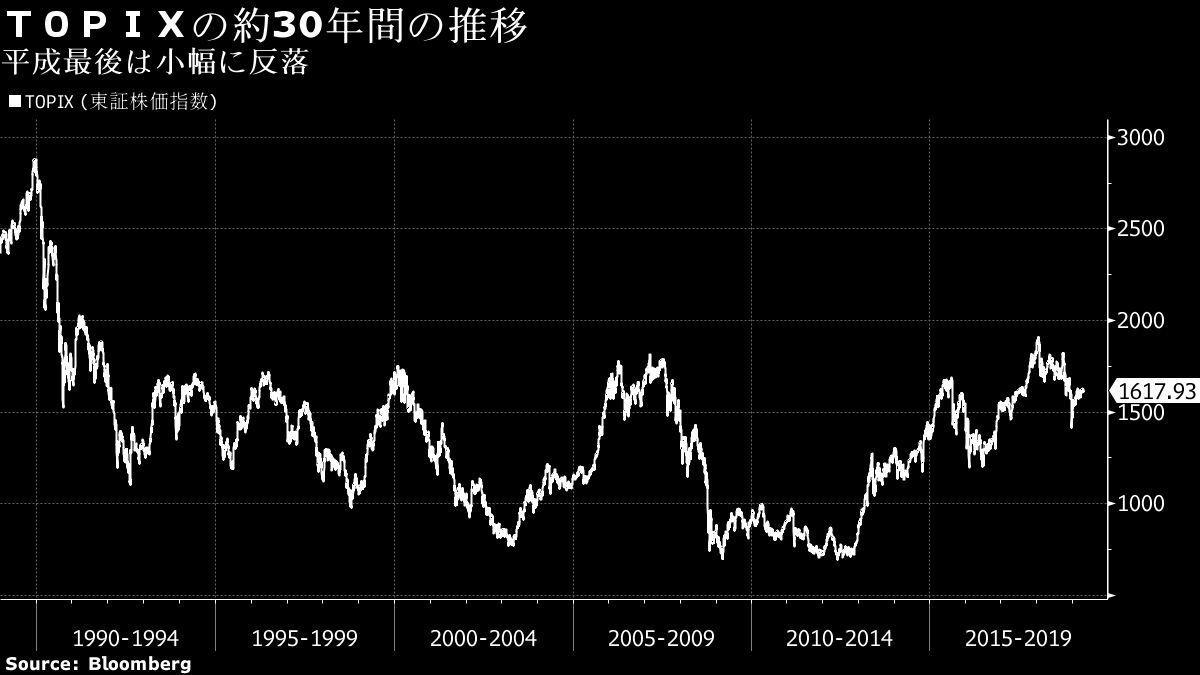 日經股價在平成時代30年來的股價變化。 圖/引自彭博資訊