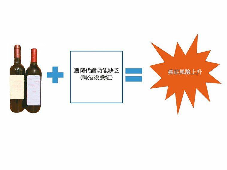 台灣在過去幾十年來,吸菸及嚼檳榔的人口均顯著下降,但酒精消耗量卻持續上升。飲酒對...