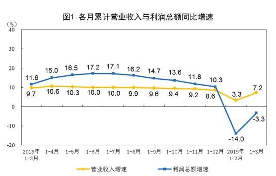 大陸3月工業企業利潤由負轉正,年增13.90%。取自華爾街見聞