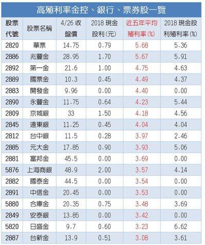 高 殖 利率 金控, 銀行, 票券 股 一覽 經濟 日報 提供