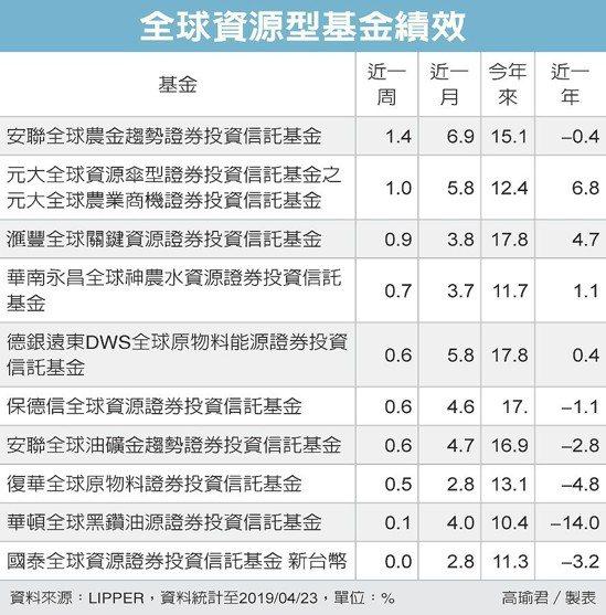 全球資源型基金績效 圖/經濟日報提供
