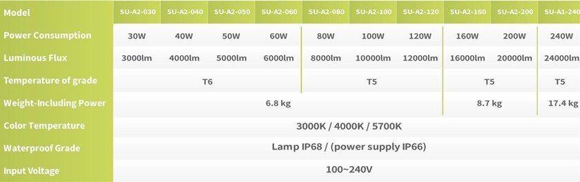 軒豊「A2防爆燈」提供30W至240W全系列產品,滿足業主全方位照明需求。 Sh...