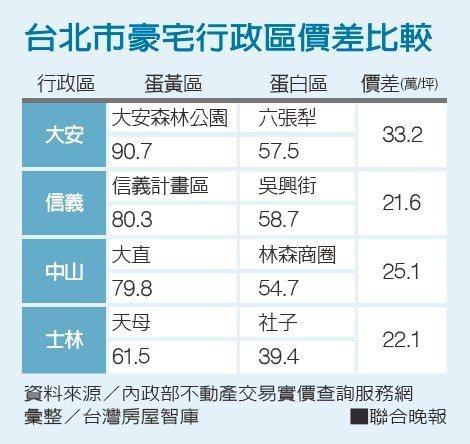 台北市豪宅行政區價差比較。
