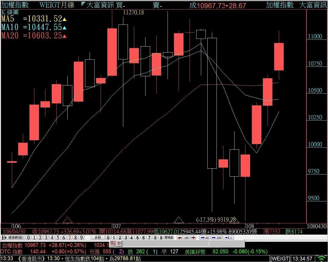 台股今天大半場都在平盤上下震盪,後場由金融股拉尾盤催紅指數,終場上漲28.67點...