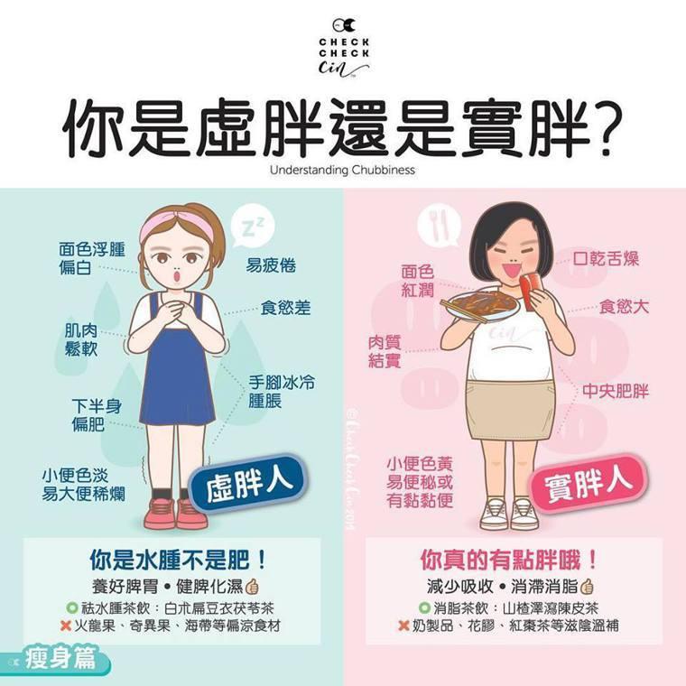 你是虛胖還是實胖?圖取自CheckCheckCin臉書