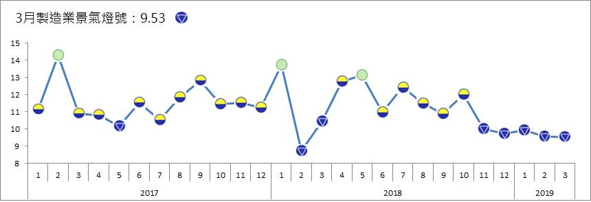 台經院今天公布3月製造業景氣燈號為「衰退」藍燈,已是連續5個月呈現衰退。圖/台經...