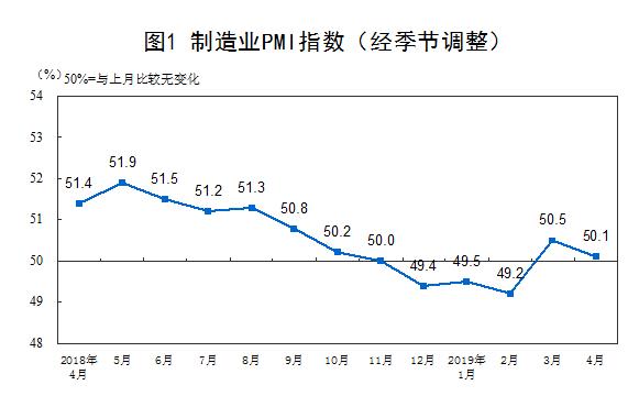 4月官方製造業PMI回落至50.1%不及預期。取自華爾街見聞