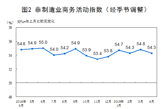 4月非製造業PMI為54.3%,比上月回落0.5個百分點,但仍位於較高擴張區間。...