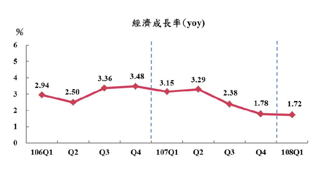 主計總處今(30)日公布今年第1季經濟成長率概估統計為1.72%,較2月預測值下...