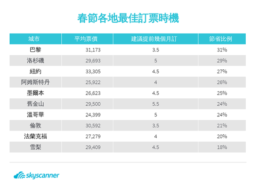 Skyscanner(www.Skyscanner.com.tw)公布2020連...