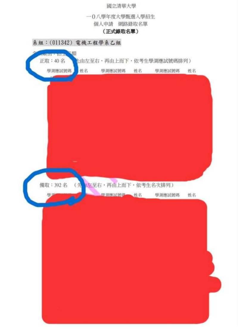 清大電機系乙組申請入學今年只正取40人,卻備取多達392人。圖/翻攝自十二年國教家長聯盟基北區臉書