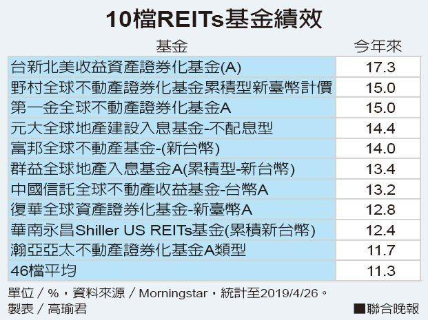 10檔REITs基金績效資料來源/Morningstar 製表/高瑜君
