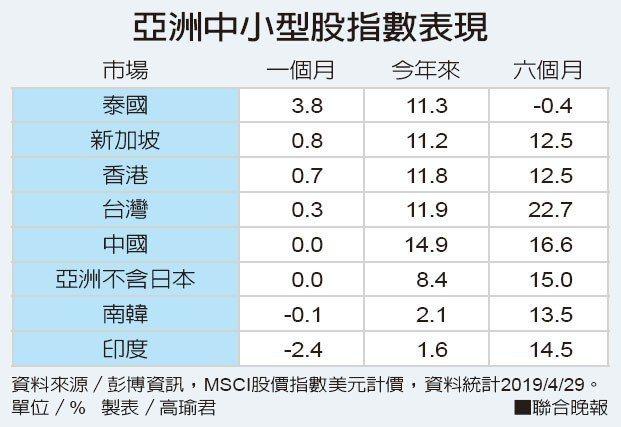亞洲中小型股指數表現資料來源/彭博資訊 製表/高瑜君