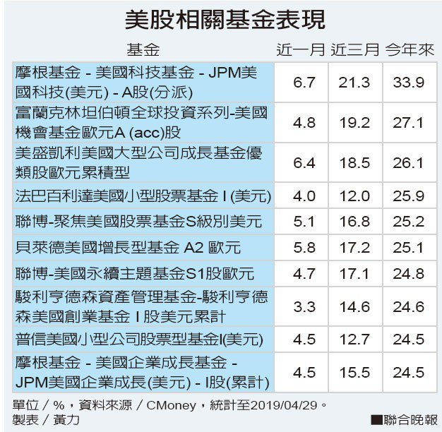 美股相關基金表現資料來源/CMoney 製表/黃力