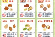控血壓、護心又健骨!!6大堅果營養排行榜
