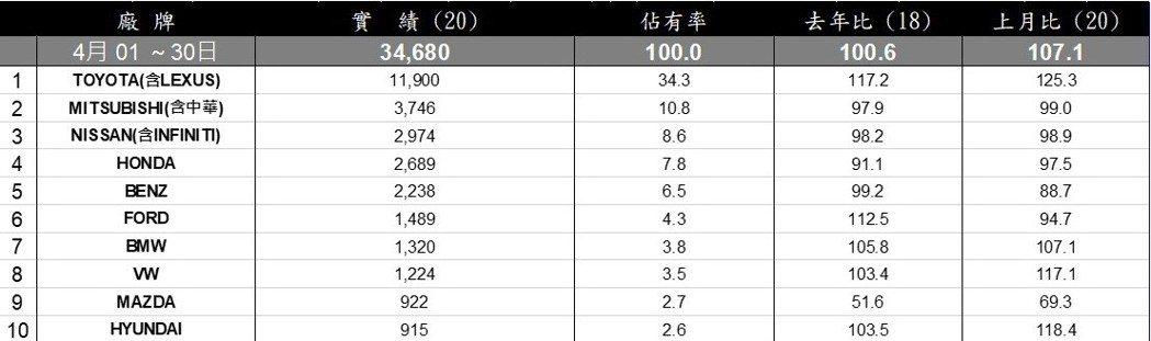 台灣汽車市場4月全品牌銷售排行。