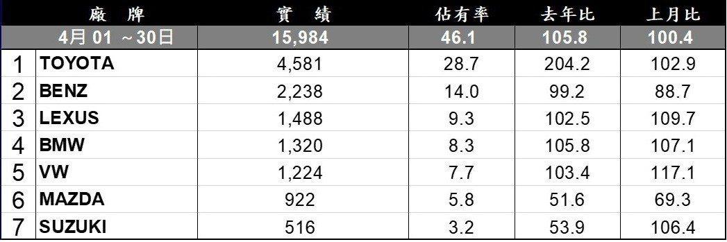 台灣汽車市場4月進口品牌銷售排行。
