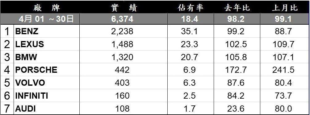台灣汽車市場4月豪華品牌銷售排行。