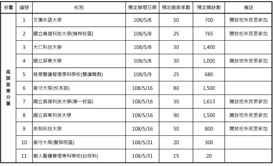 表:勞動部提供