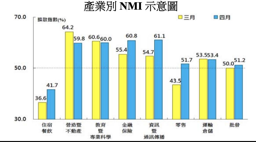 非製造業八大產業NMI,除了住宿餐飲業呈現緊縮,其餘七大產業均回報擴張。圖/中經...