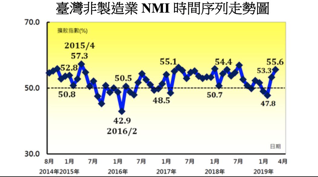 中經院今(2)公布4月非製造業採購經理人指數(NMI)續揚2.2至55.6,創2...