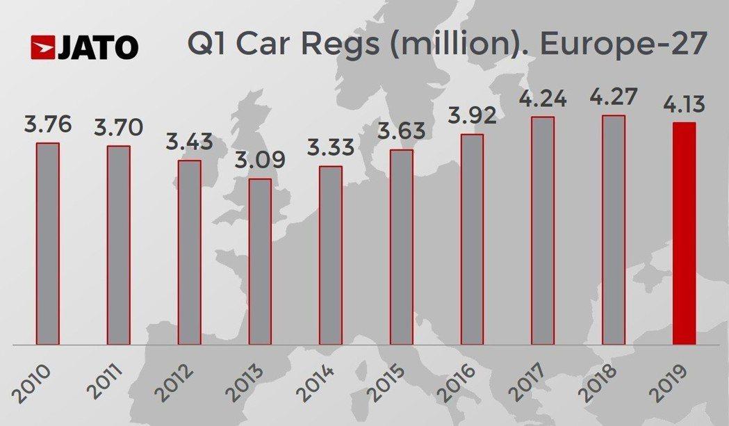 今年第一季歐洲汽車銷售市場較去年同期相比下滑了3.2%。 摘自JATO Dyna...