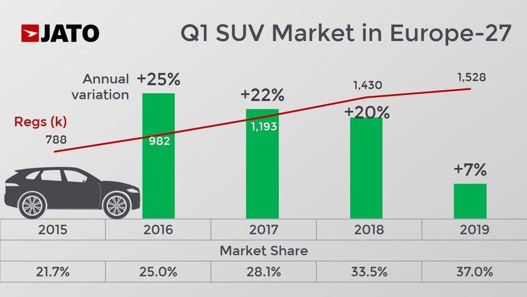 SUV在歐洲雖然連年增長,但到了今年第一季僅「微幅」提升,買氣似乎已經出現疲態。...