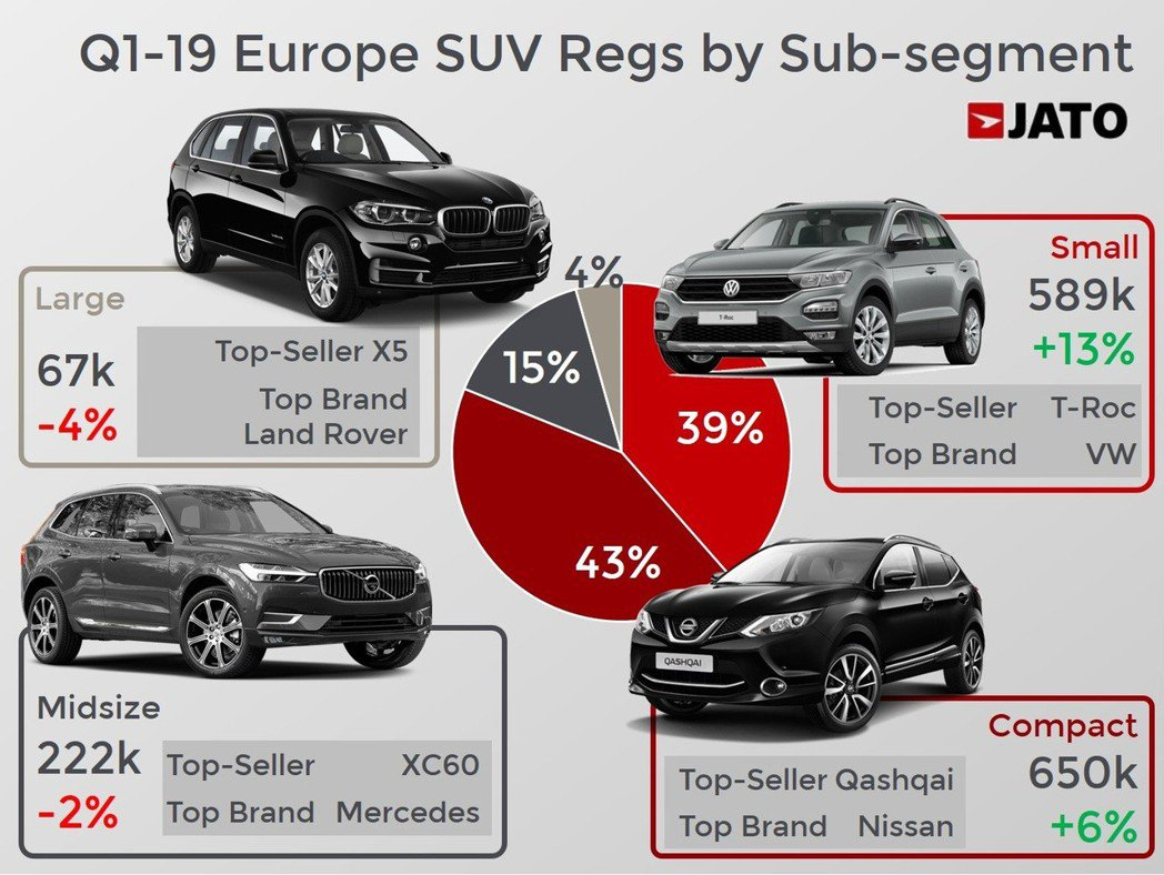 今年第一季歐洲汽車市場各級距SUV銷售冠軍,其中,Volkswagen T-Ro...