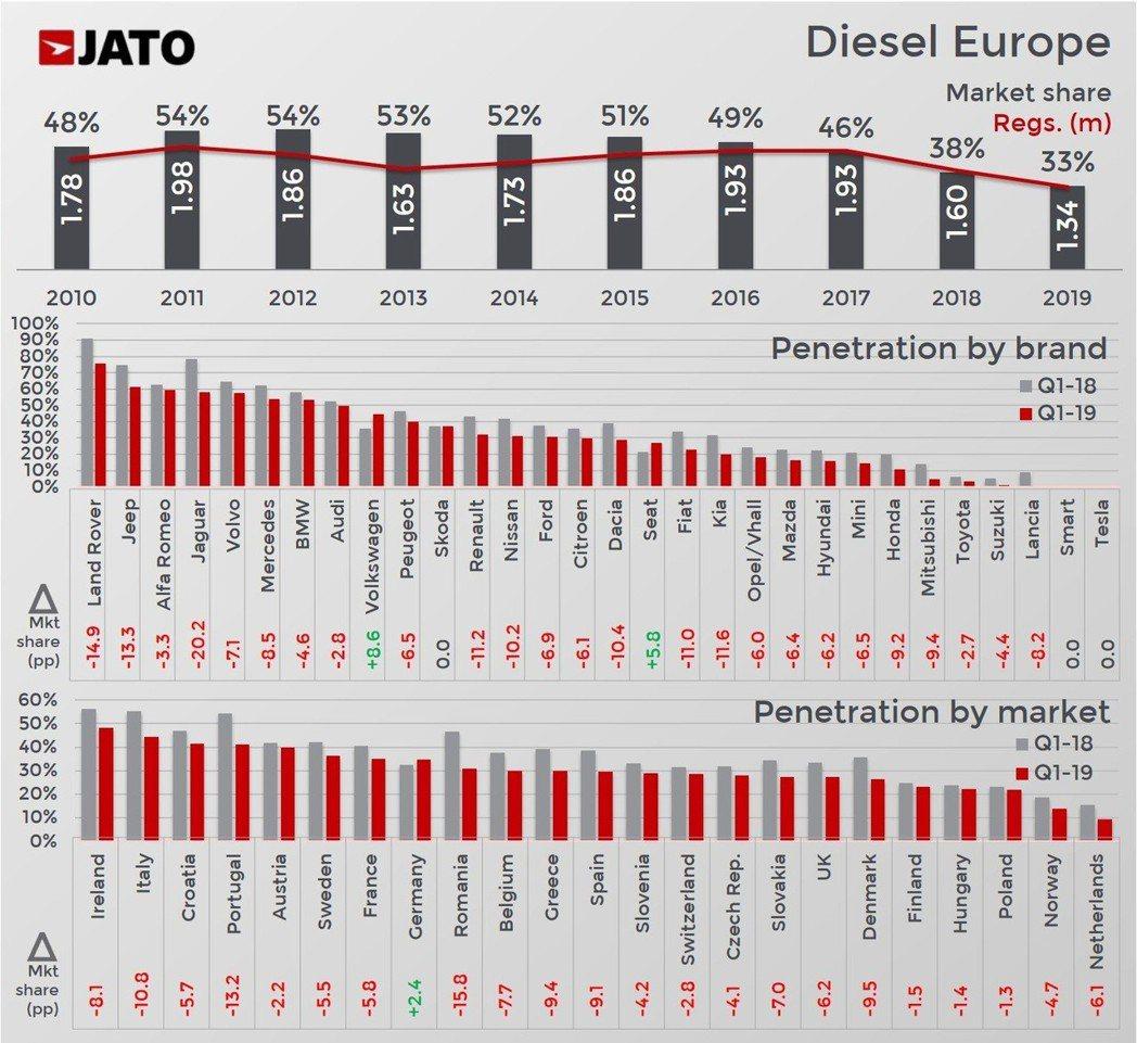 柴油車在歐洲的市佔率出現近十年來的新低,各國的柴油車銷量也幾乎呈現下滑。 摘自J...
