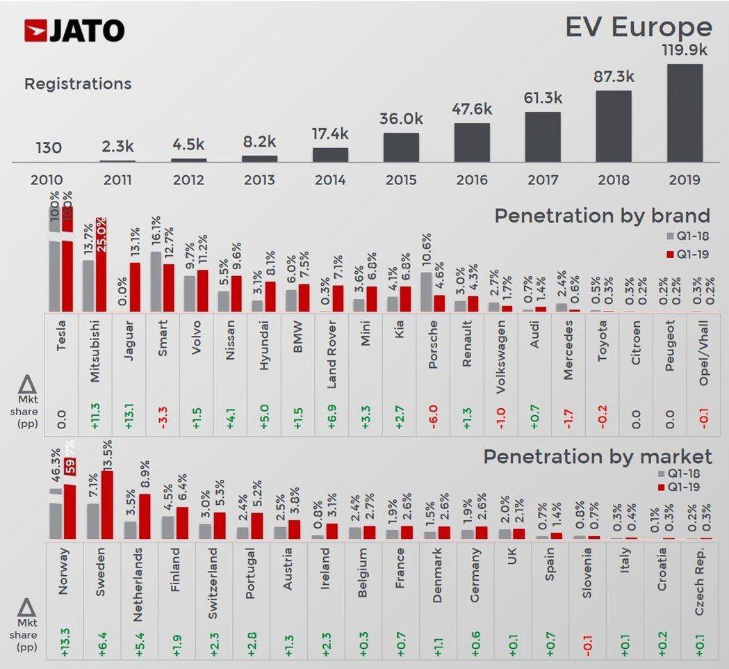 電動車型(純電、PHEV、Hybrid)在今年第一季歐洲市場對於各國與廠牌的銷量...