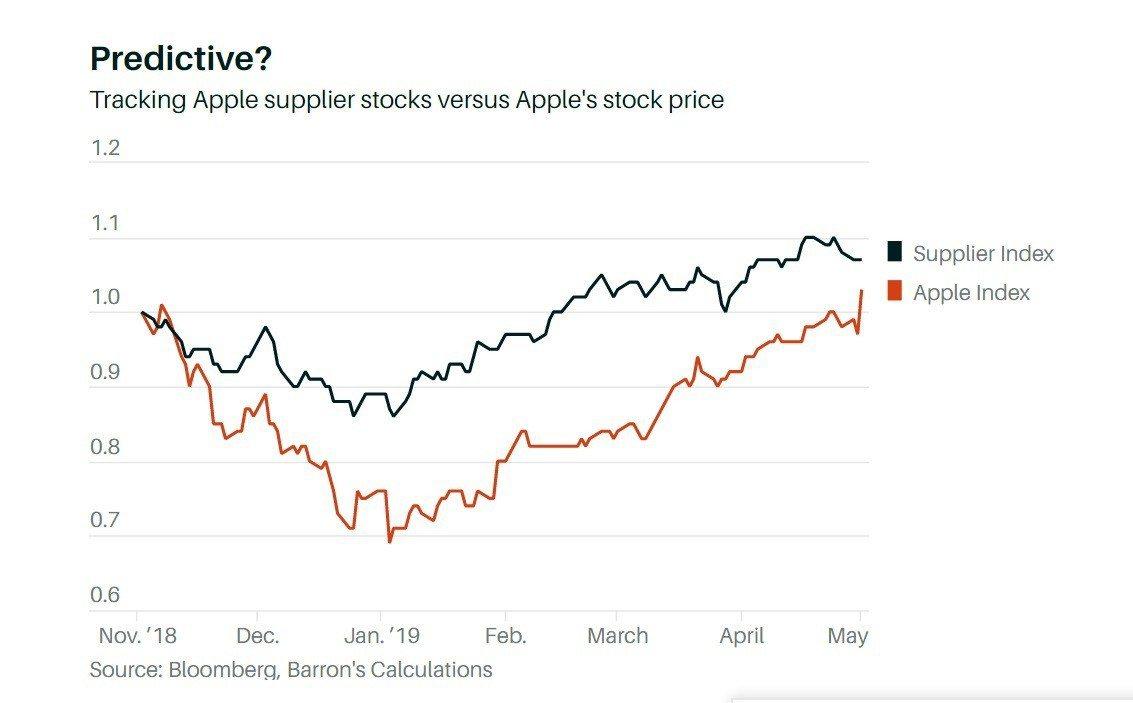 追蹤蘋果供應鏈股價的指數在4月24日漲抵波段高峰,較蘋果股價5月1日登上波段高峰...