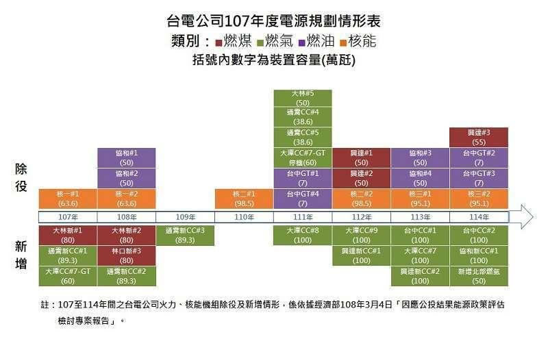 台電公司107年度電源規劃情形表。圖/翻攝台電官網