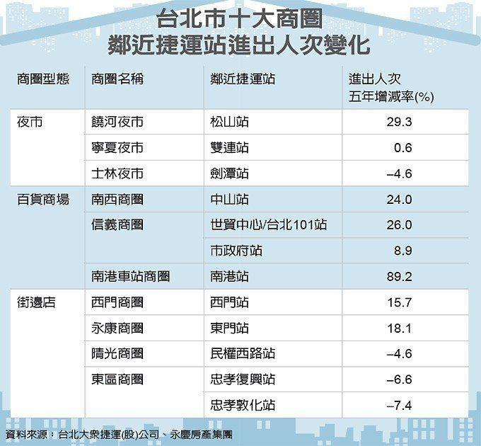 台北市十大商圈鄰近捷運站進出人次變化 圖/經濟日報提供