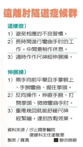 遠離肘隧道症候群資料來源/汐止國泰醫院復健科主任塗雅雯 製表/羅真