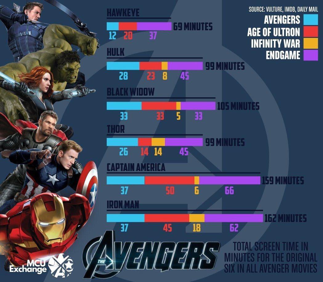 網友統計在4部「復仇者聯盟」電影中,「鋼鐵人」東尼史塔克的戲份最多。圖/摘自推特