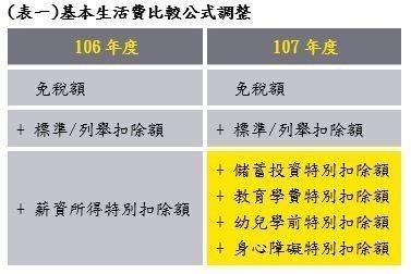 (表一)基本生活費比較公式調整 安永聯合會計師事務所/提供