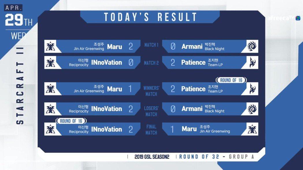 三十二強小組A的最後賽果,由Patience攜手INnoVation晉級十六強 ...