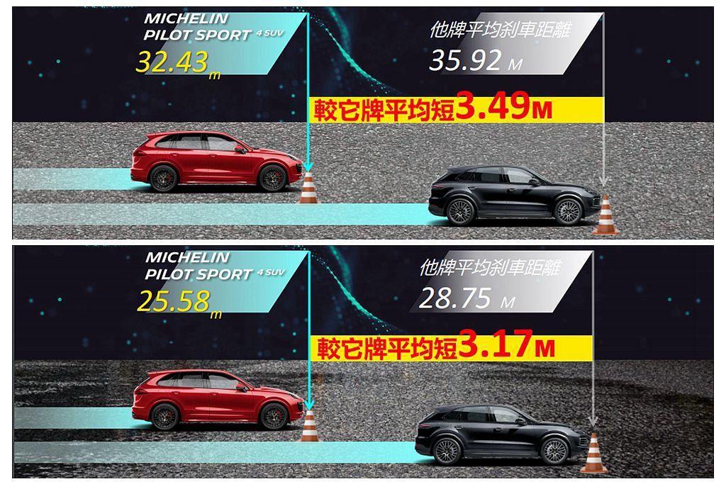 Michelin Pilot Sport 4 SUV新胎面配方帶來卓越的乾濕地制...