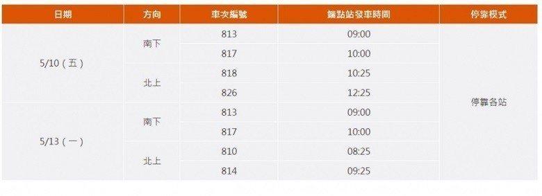 圖片來源/台灣高鐵