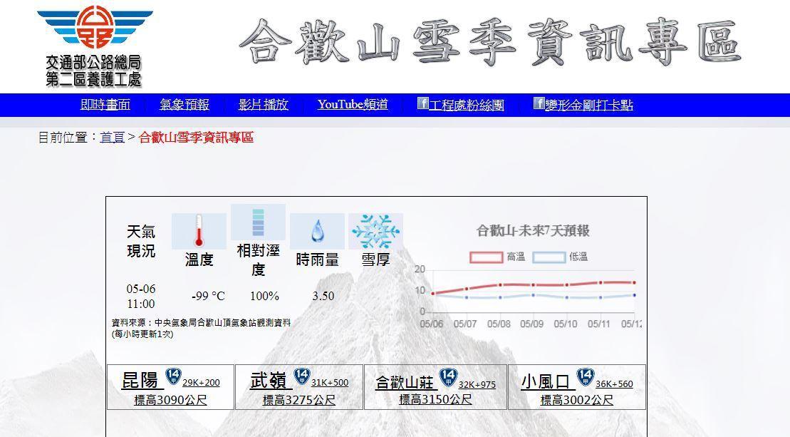 「合歡山雪季專區」氣候監測出現「-99°C」超驚人數字,讓不少網友超傻眼,經瞭解...
