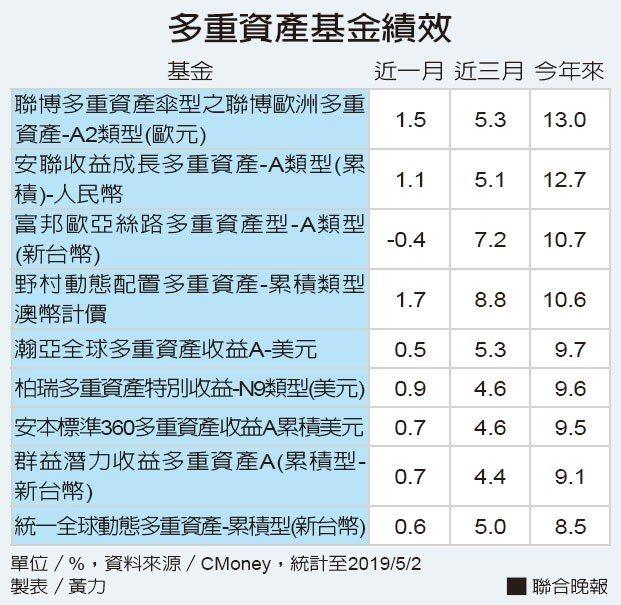 多重資產基金績效資料來源/CMoney 製表/黃力